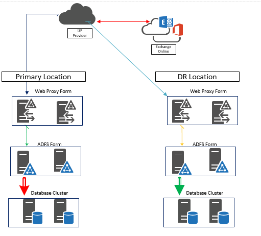 adfs high availability and disaster recovery overlook windowstechpro
