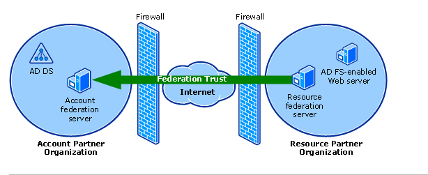 how to configure adfs trust with partner organization using adfs 3 0