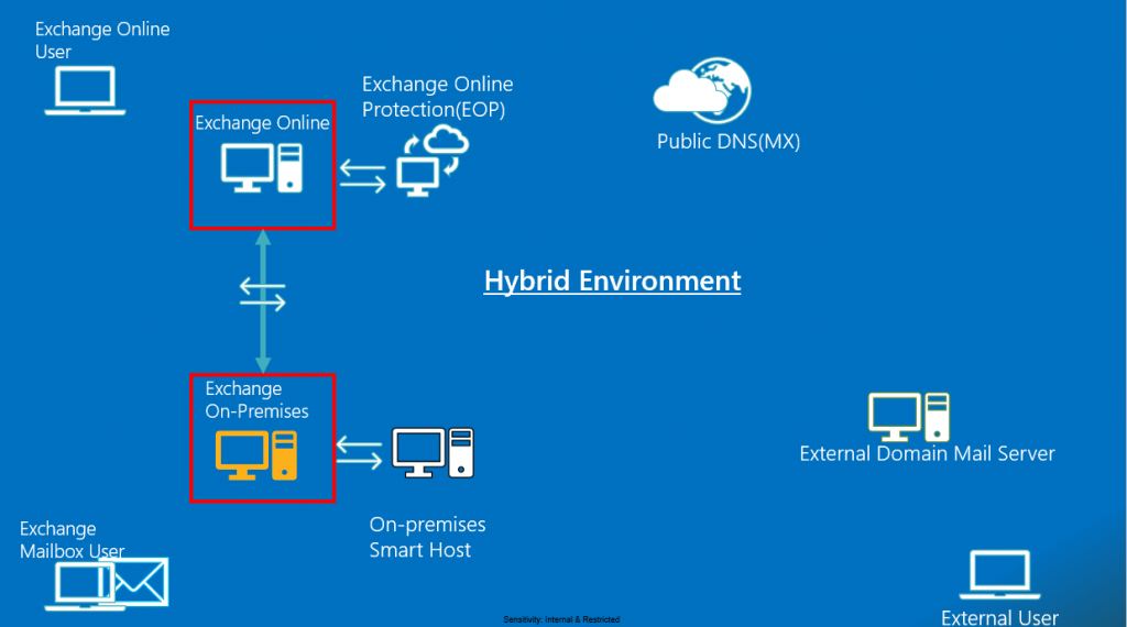 How Does Exchange Hybrid Mail Flow Works – Exchange Online